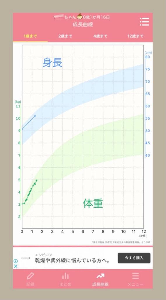 ピヨログの成長曲線